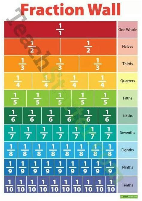 fraction wall  grade math pinterest fractions