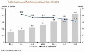 Gartner Predicts Infrastructure Services Will Accelerate ...