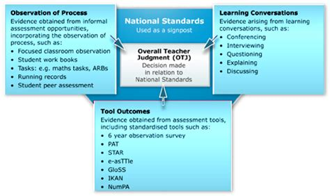Using Diagram In Teaching by Overall Judgment Fact Sheets National