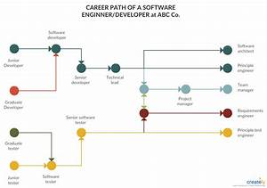 Software Engineer Career Path