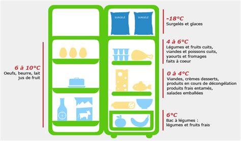 quelle temperature dans une maison quelle temperature dans un frigo maison design mail lockay