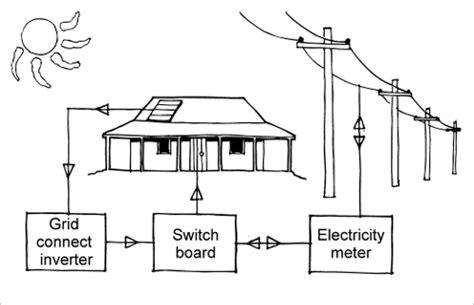Batteries Inverters Yourhome