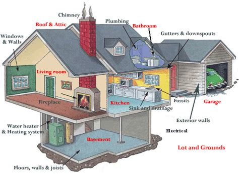 how do home inspections take inspection overview patriot home inspections