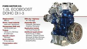 An Insight On Ford Ecoboost Engine