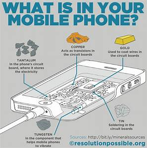 A Diagram Showing Where Each Mineral Is Used In A Mobile Phone
