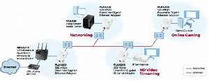 Amazon Com  Zyxel Pla4205kit Homeplug Av 500 Mbps