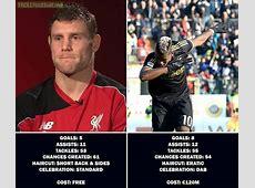 James Milner vs Paul Pogba Troll Football