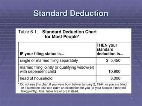 Standard Deduction For Over Age 65   Go4CarZ.com