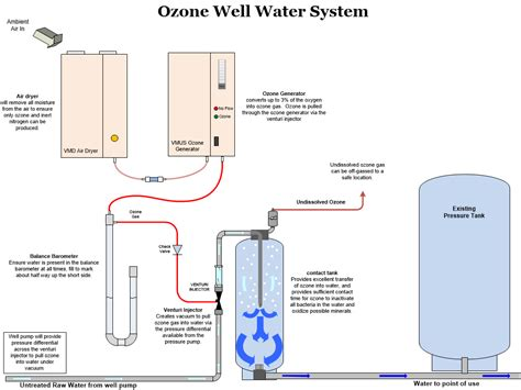 Complete Water Well Diagram by Ozone Equipment Manufacturer And Ozone System Integrators
