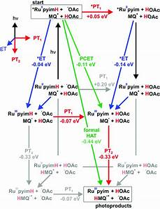Proton Coupled Electron Transfer From The Excited State Of