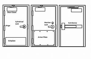 How To Order Door Hardware For Small Commercial Projects