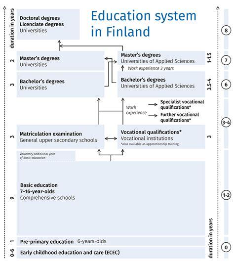education system finnwaylearning 500   education system in finland fwl 1