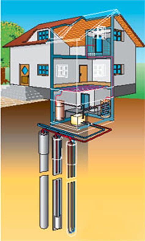 Geothermie Mit Erdwaermepumpen Erdwaerme Nutzen by Geothermie Anlagen Checkliste W 228 Rmepumpe