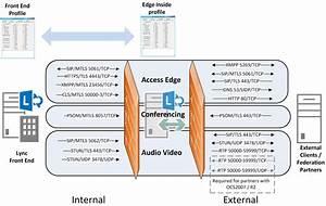Lync Edge Testing Suite  Part 1   U2013 Lync Edge Port Tester