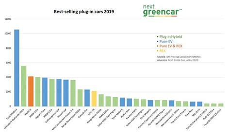 39+ Tesla Car Sales Numbers Gif