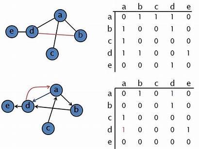 Graph Matrix Adjacency Random Graphs Theory Adjacent