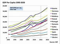 Historical GDP Per Capita and Projections for Various