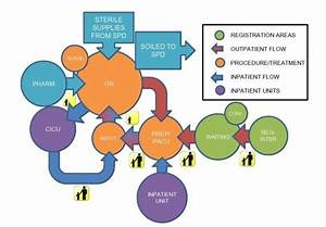 Patient Flow Diagram       Healthcaredesignmagazine