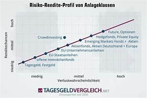 Rendite Berechnen Immobilien : crowdinvesting in immobilien aktuelle projekte im vergleich 07 2018 ~ Themetempest.com Abrechnung
