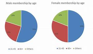 The Chart Shows The Percentage Of And Female Teachers Band 7 5 Ielts Report Sample The Graph Below Shows The