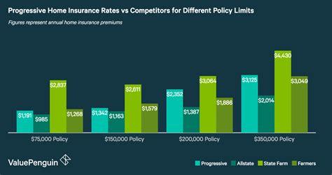 progressive insurance review average rates  quality