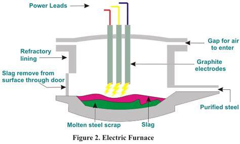 electric arc furnace electricalu