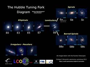 Hubble Galaxy Diagram - Pics about space