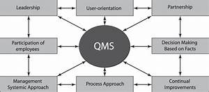 Structure Of Quality Management System  Qms  As The Basics