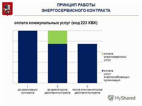 Энергосервисные контракты текущее состояние