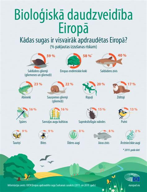 Apdraudētās sugas Eiropā: fakti un skaitļi (infografika ...