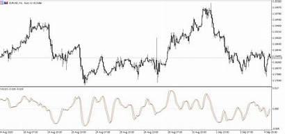 Indicator Rvi Mt5 Vigor Relative