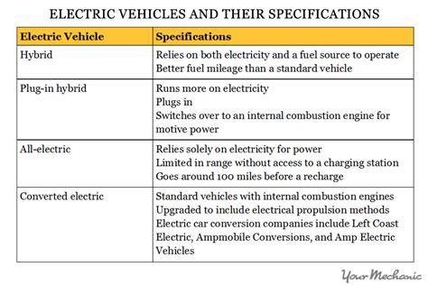 How To Become An Electric Car Mechanic