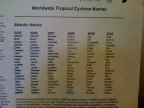 Tropical Cyclone Name List