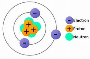 Uranium Proton Diagram