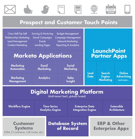 Ms Digital Marketing by Marketo S Digital Marketing Platform Microsoft Dynamics
