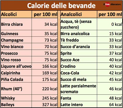 tabella delle calorie degli alimenti calorie degli alcolici richieste nella risoluzione