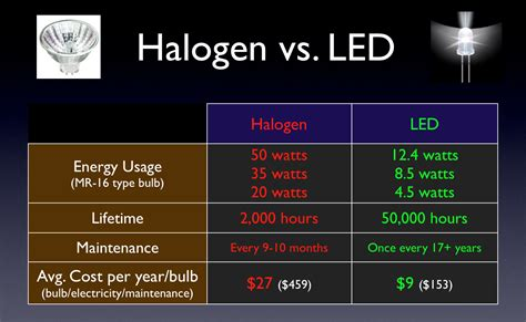 Led Vs Halogen Lights by Lighting Tech Led Vs Halogen Jk Forum