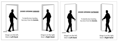 importance  door handing period homes