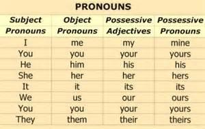Subject Object Possessive Pronouns and Chart