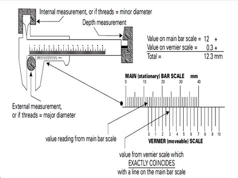 Diagram Of Vernier Caliper by Vernier Caliper Least Count Formula Pdf