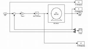 Block Diagram With Pid Controller   Reference Model