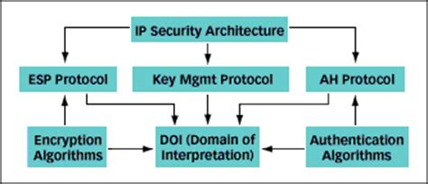 Securing Ip  Sunworld  June 1998