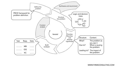 driver tree template how to build mece hypotheses using a decision tree