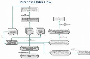 Purchase Order Transaction Flow In Sage 300 Erp  U2013 Sage 300