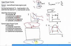 Intro Vapor Power Cycles