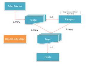 CRM Sales Process Flow
