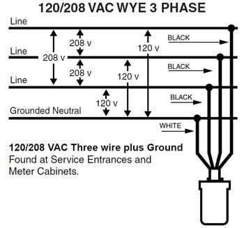 220 3 Phase Receptacle Wiring by 3 Phase Receptacle Wiring Wiring Diagrams List