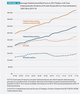 Tuition and fees still rising faster than aid, College ...