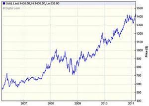5 Year Gold Price Chart