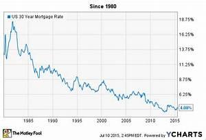Va Mortgages Daily Va Mortgage Rates Chart